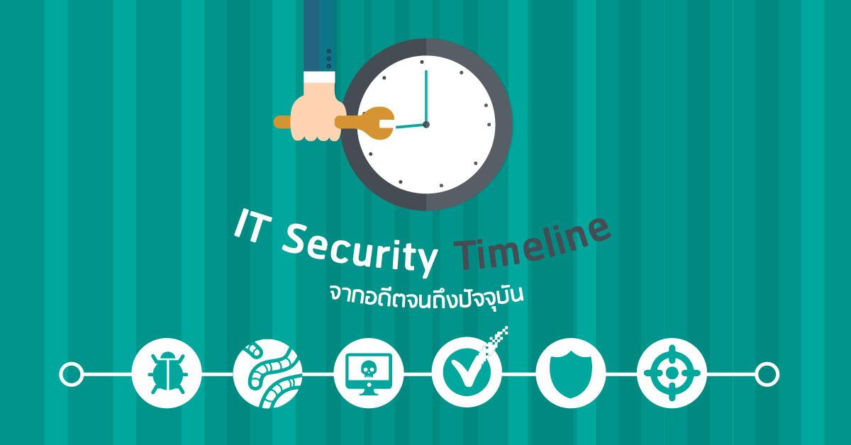 5 ประวัติศาสตร์ย้อนอดีตกับภัย IT Security