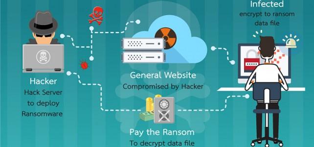 แค่เข้าเว็บไซต์ อาจจะติด Ransomware