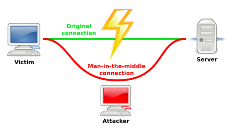 Man in the middle connection
