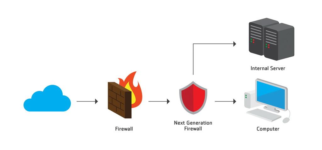 เลือก Firewall อย่างไรดีในปี 2017