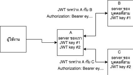 แนวทางการออกแบบเว็บ API ให้มีความปลอดภัยแบบแมว ๆ
